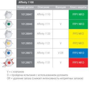Таблица Affinity 1100