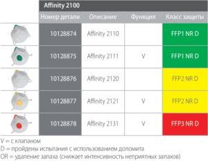 Таблица Affinity 2100
